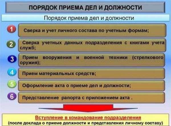 Схема порядка приема дел и должности военнослужащим