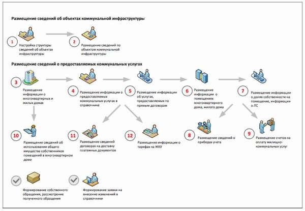 Как разместить информацию в ГИС ЖКХ