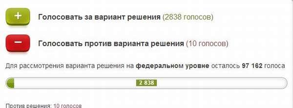 Голосование на сайте общественной российской инициативы
