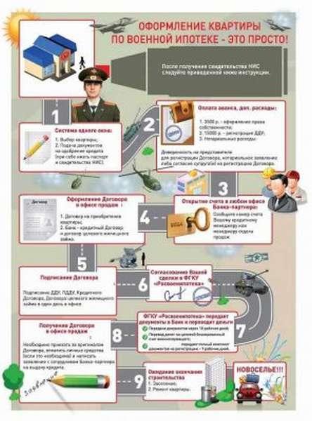 Схема покупки жилья по военной ипотеке