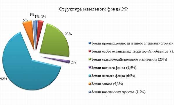 Структура земельного фонда РФ