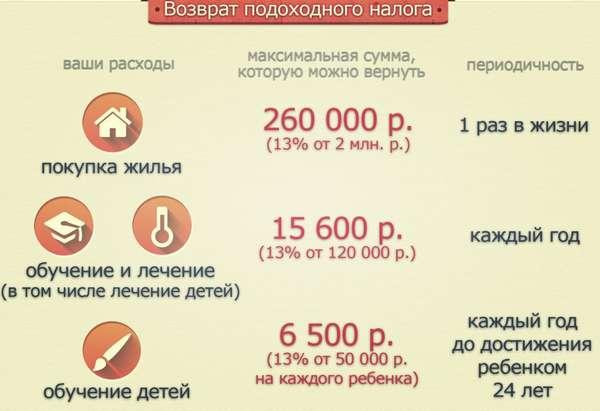 Барс бюджет онлайн зарплата