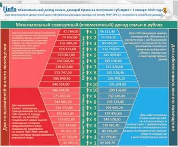 Максимальный размер дохода для субсидии