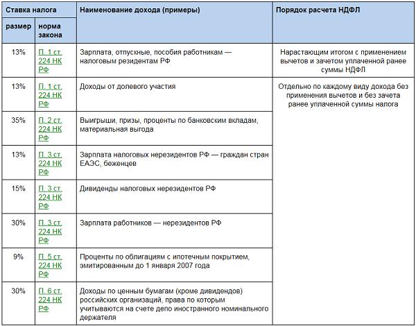 Код вида документа паспорт РФ для налоговой